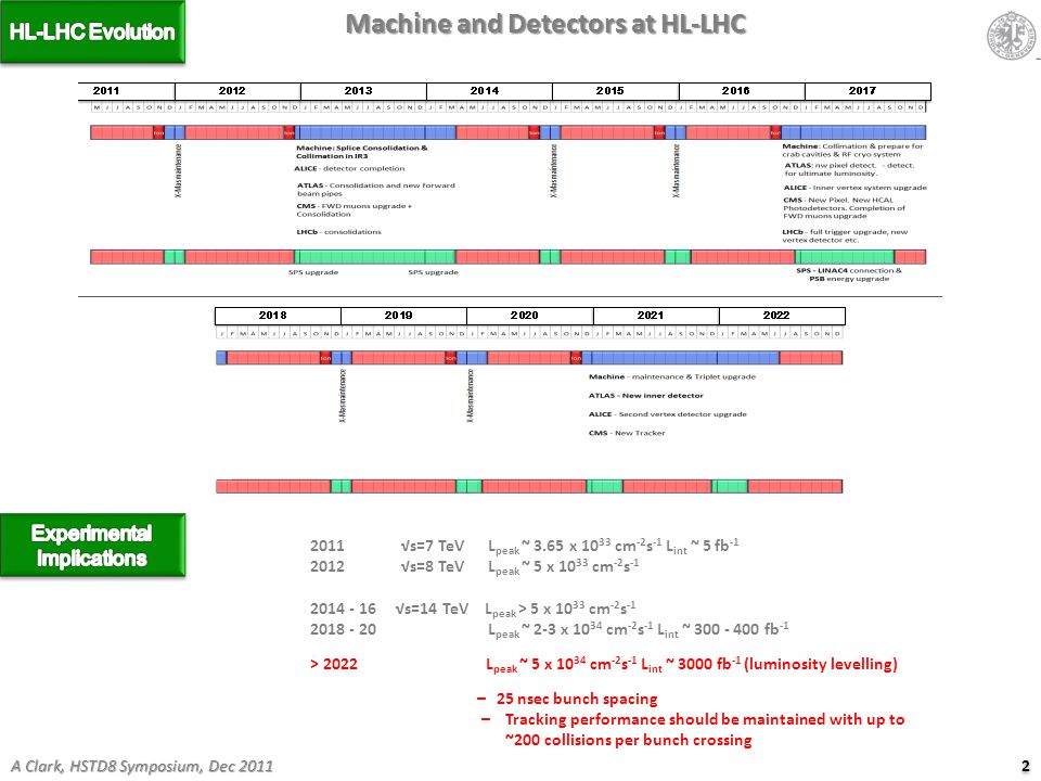 2 2 A Clark, HSTD8 Symposium, Dec 2011 Machine and Detectors at HL-LHC 2011 √s=7 TeV L peak ~ 3.65 x 10 33 cm -2 s -1 L int ~ 5 fb -1 2012 √s=8 TeV L peak ~ 5 x 10 33 cm -2 s -1 2014 - 16 √s=14 TeV L peak > 5 x 10 33 cm -2 s -1 2018 - 20 L peak ~ 2-3 x 10 34 cm -2 s -1 L int ~ 300 - 400 fb -1 > 2022 L peak ~ 5 x 10 34 cm -2 s -1 L int ~ 3000 fb -1 (luminosity levelling) – 25 nsec bunch spacing – Tracking performance should be maintained with up to ~200 collisions per bunch crossing