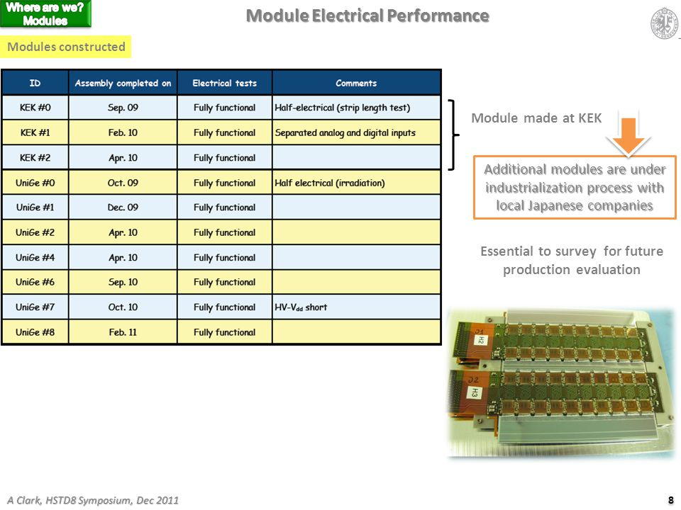 Module Electrical Performance Modules constructed 8 8 A Clark, HSTD8 Symposium, Dec 2011 Module made at KEK Additional modules are under industrialization process with local Japanese companies Essential to survey for future production evaluation