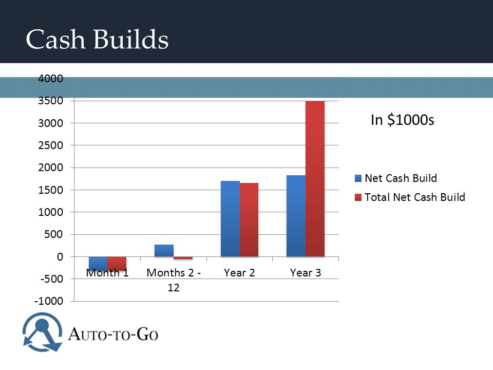 Cash Builds In $1000s