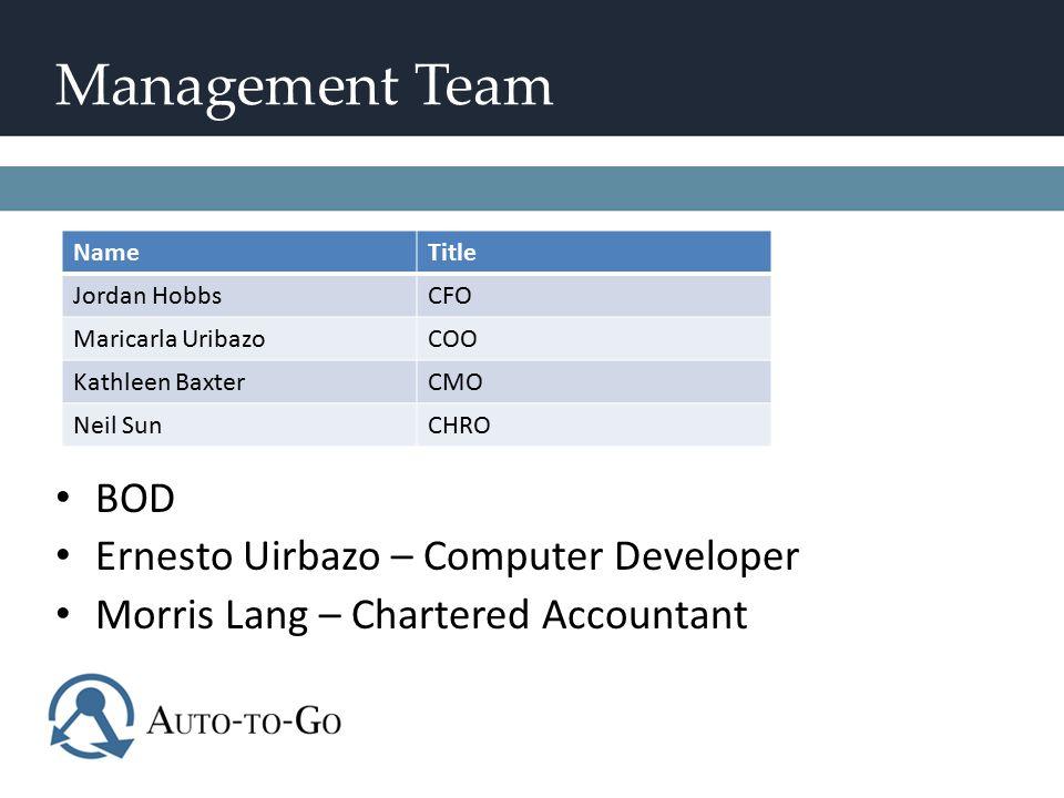 Management Team NameTitle Jordan HobbsCFO Maricarla UribazoCOO Kathleen BaxterCMO Neil SunCHRO BOD Ernesto Uirbazo – Computer Developer Morris Lang –