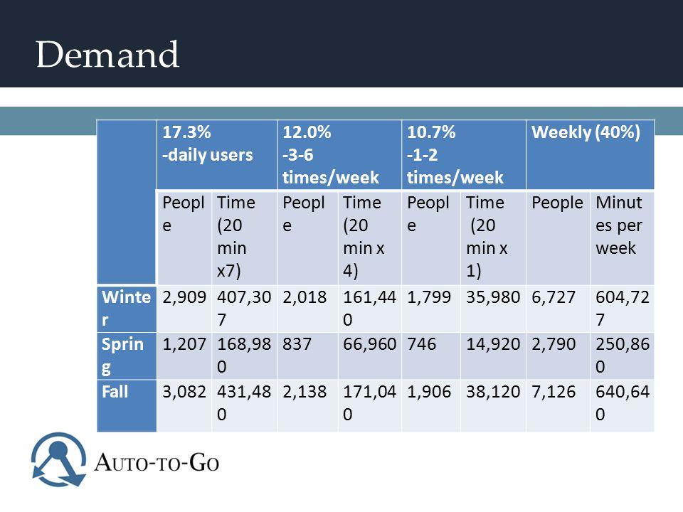 Demand 17.3% -daily users 12.0% -3-6 times/week 10.7% -1-2 times/week Weekly (40%) Peopl e Time (20 min x7) Peopl e Time (20 min x 4) Peopl e Time (20