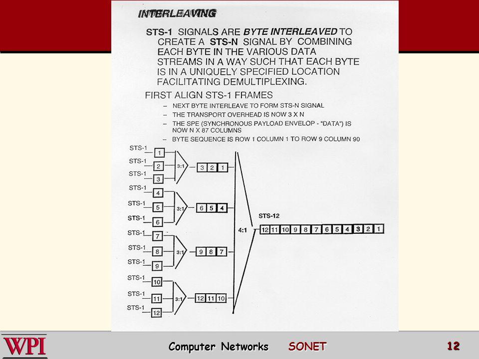 Computer Networks SONET 12