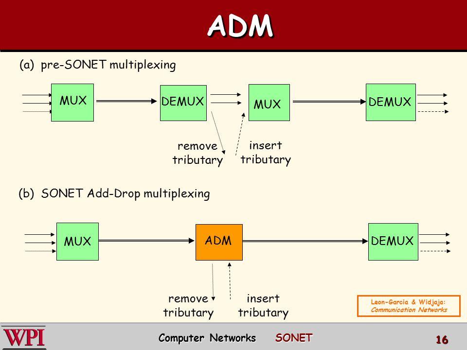 MUX DEMUX MUX DEMUX MUX DEMUX (a) pre-SONET multiplexing remove tributary insert tributary ADM remove tributary insert tributary (b) SONET Add-Drop mu