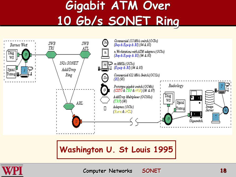 Gigabit ATM Over 10 Gb/s SONET Ring Washington U. St Louis 1995 Computer Networks SONET 18