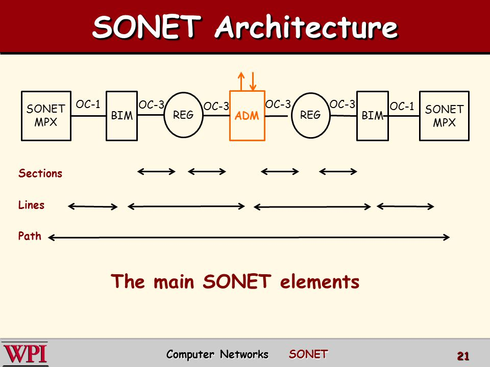 SONET Architecture SectionsLinesPath SONET MPX SONET MPX BIM ADM REG The main SONET elements OC-1 OC-3 Computer Networks SONET 21
