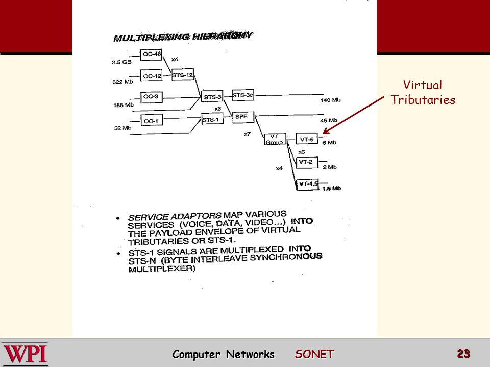 Virtual Tributaries Computer Networks SONET 23