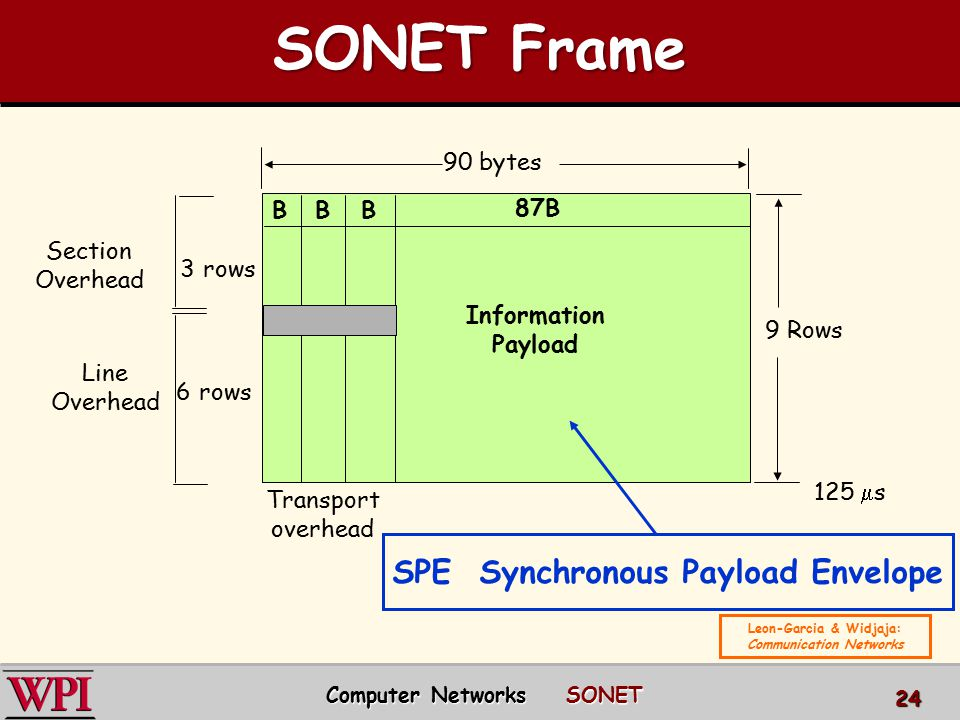 BBB 87B Information Payload 9 Rows 125  s Transport overhead 90 bytes Section Overhead 3 rows 6 rows Line Overhead SPE Synchronous Payload Envelope S