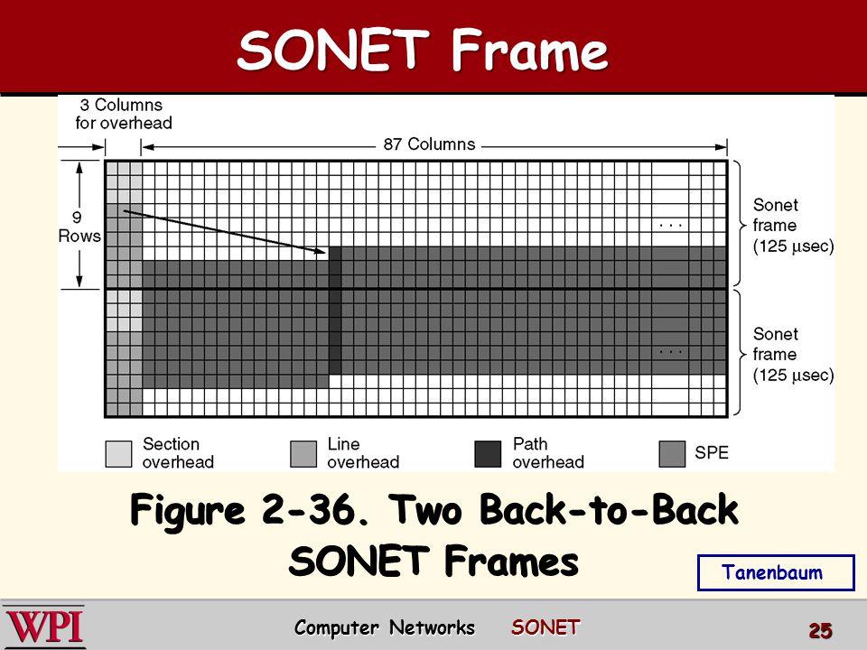 Figure 2-36. Two Back-to-Back SONET Frames SONET Frame Tanenbaum Computer Networks SONET 25