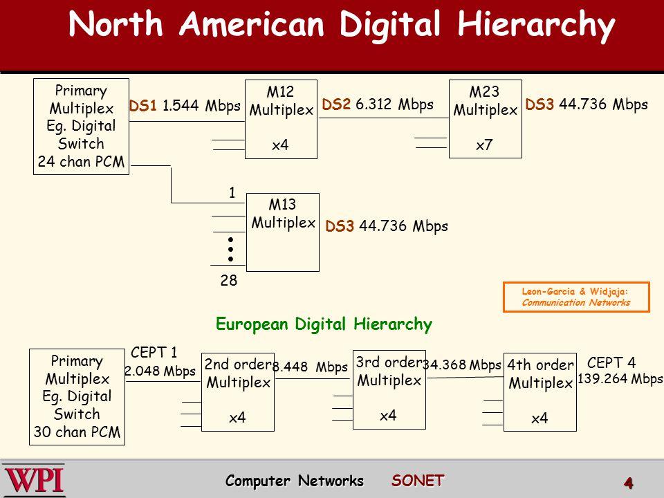 North American Digital Hierarchy Primary Multiplex Eg. Digital Switch 30 chan PCM 4th order Multiplex x4 2nd order Multiplex x4 3rd order Multiplex x4