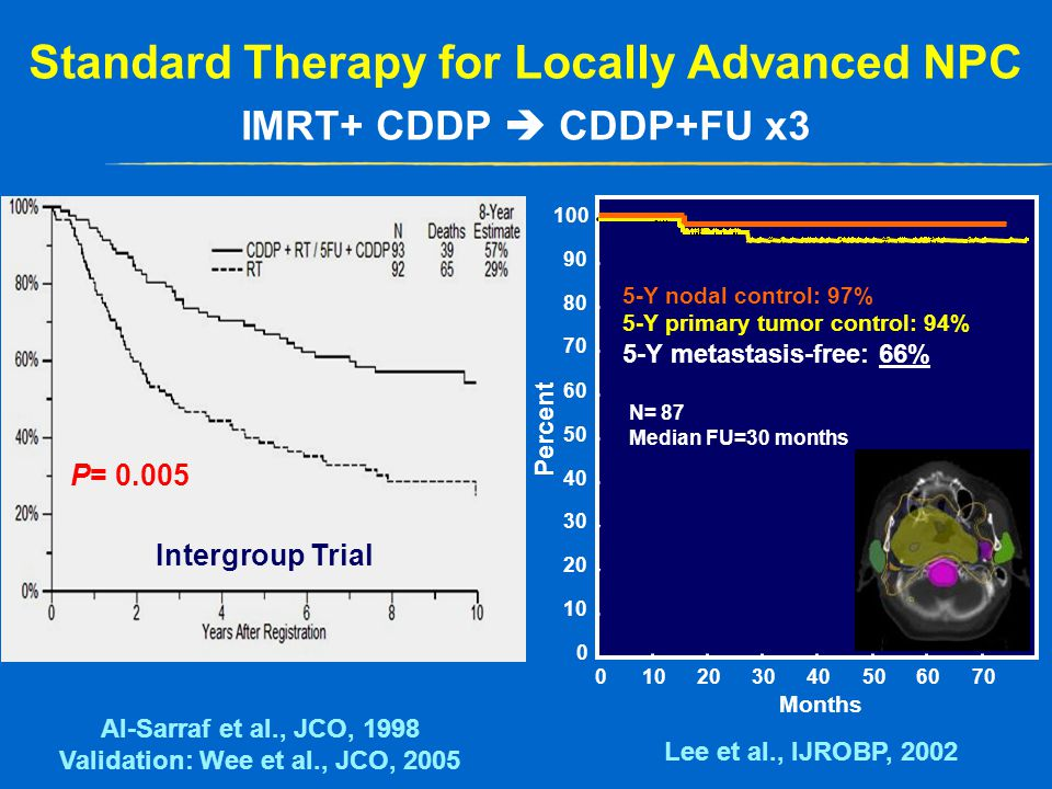 Standard Therapy for Locally Advanced NPC IMRT+ CDDP  CDDP+FU x3 P= 0.005 Al-Sarraf et al., JCO, 1998 Validation: Wee et al., JCO, 2005 706050403020100 0 20 30 40 50 60 70 80 90 100 N= 87 Median FU=30 months Months Percent 5-Y nodal control: 97% 5-Y primary tumor control: 94% 5-Y metastasis-free: 66% Lee et al., IJROBP, 2002 Intergroup Trial