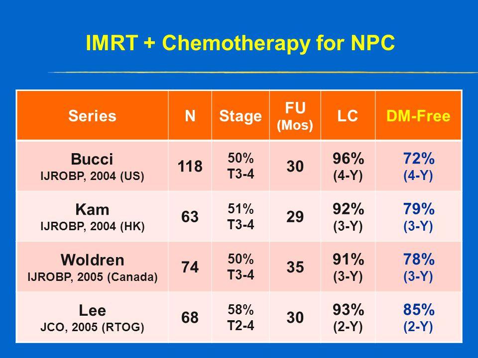 IMRT + Chemotherapy for NPC SeriesNStage FU (Mos) LCDM-Free Bucci IJROBP, 2004 (US) 118 50% T3-4 30 96% (4-Y) 72% (4-Y) Kam IJROBP, 2004 (HK) 63 51% T3-4 29 92% (3-Y) 79% (3-Y) Woldren IJROBP, 2005 (Canada) 74 50% T3-4 35 91% (3-Y) 78% (3-Y) Lee JCO, 2005 (RTOG) 68 58% T2-4 30 93% (2-Y) 85% (2-Y)
