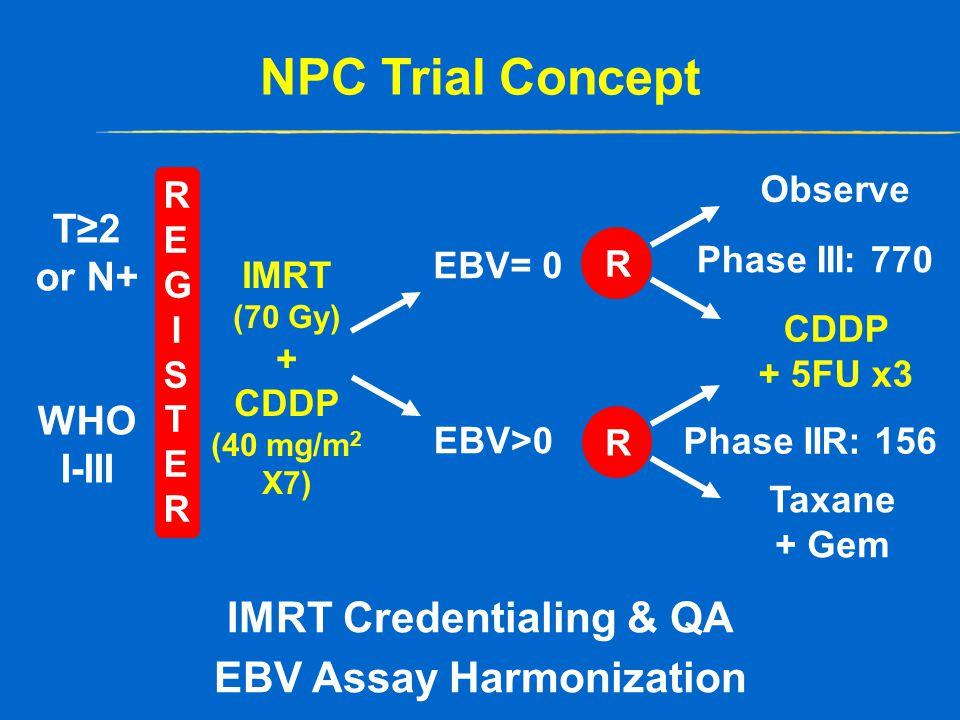 REGISTERREGISTER NPC Trial Concept T≥2 or N+ WHO I-III CDDP + 5FU x3 IMRT (70 Gy) + CDDP (40 mg/m 2 X7) Taxane + Gem EBV>0 R R EBV= 0 Observe IMRT Credentialing & QA EBV Assay Harmonization Phase III: 770 Phase IIR: 156