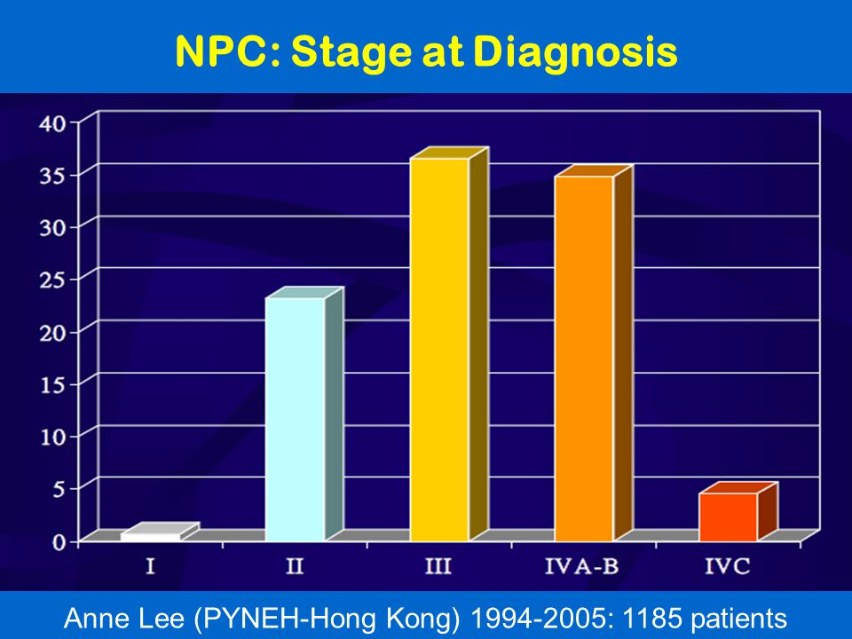 NPC: Stage at Diagnosis Anne Lee (PYNEH-Hong Kong) 1994-2005: 1185 patients