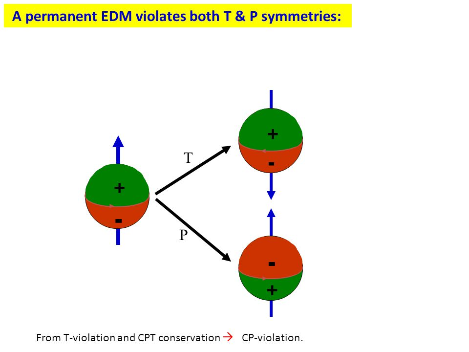 A permanent EDM violates both T & P symmetries: + - + - + - T P From T-violation and CPT conservation  CP-violation.