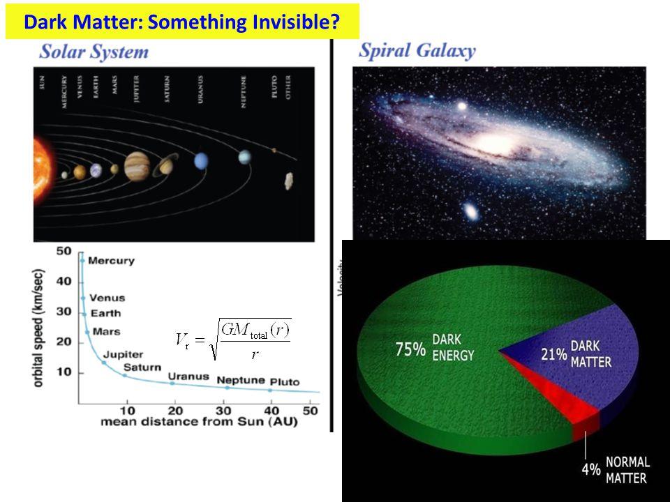 Dark Matter: Something Invisible?
