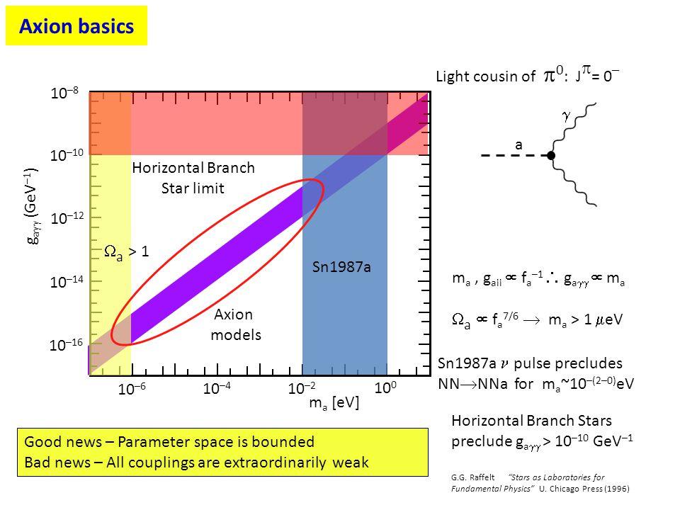 m a, g aii  f a –1  g a   m a Axion models 10 –6 10 –4 10 –2 10 0 m a [eV] 10 –16 10 –14 10 –12 10 –8 10 –10 g a  (GeV –1 ) Light cousin of  0