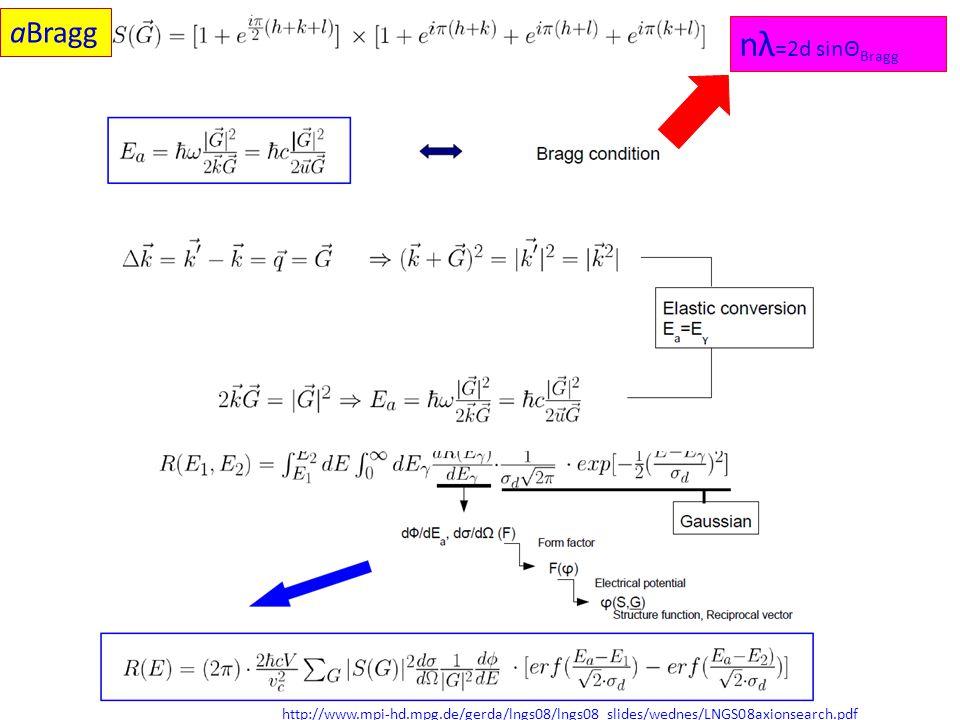 http://www.mpi-hd.mpg.de/gerda/lngs08/lngs08_slides/wednes/LNGS08axionsearch.pdf nλ =2d sinΘ Bragg aBragg