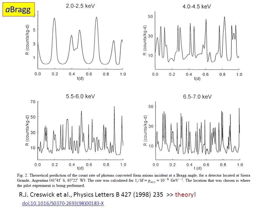 R.J. Creswick et al., Physics Letters B 427 (1998) 235 >> theory! doi:10.1016/S0370-2693(98)00183-X aBragg