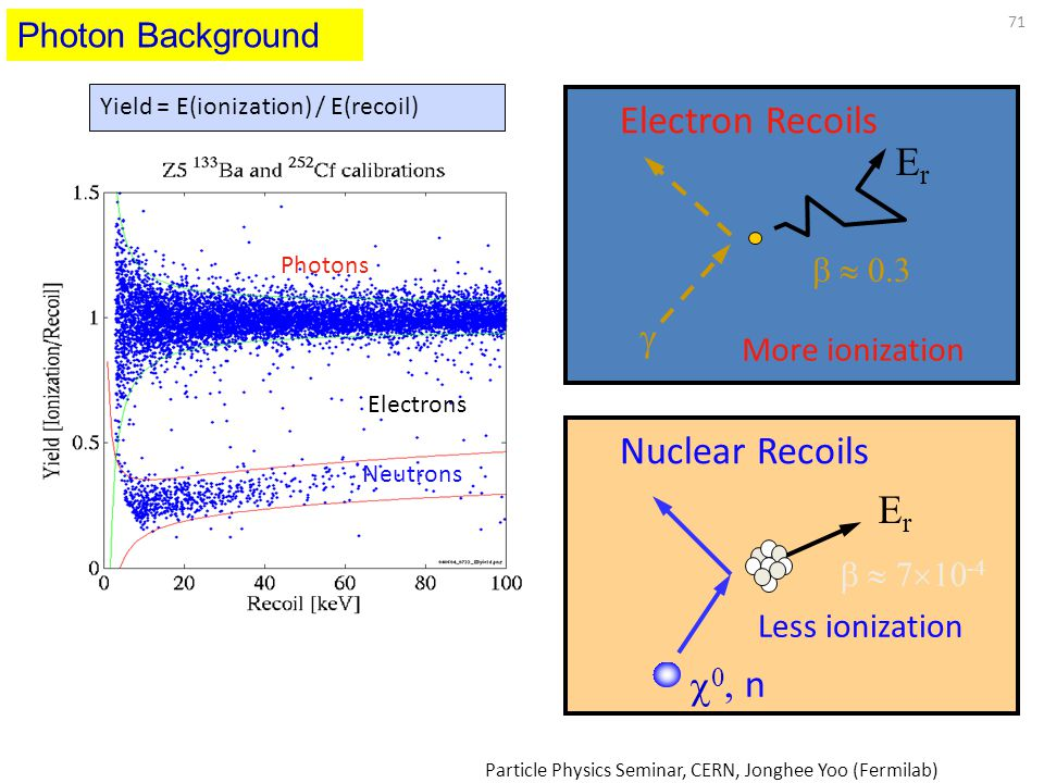 71 ErEr    0.3 More ionization Electron Recoils   7  10 -4 00 Less ionization ErEr Nuclear Recoils Yield = E(ionization) / E(recoil) Photons N