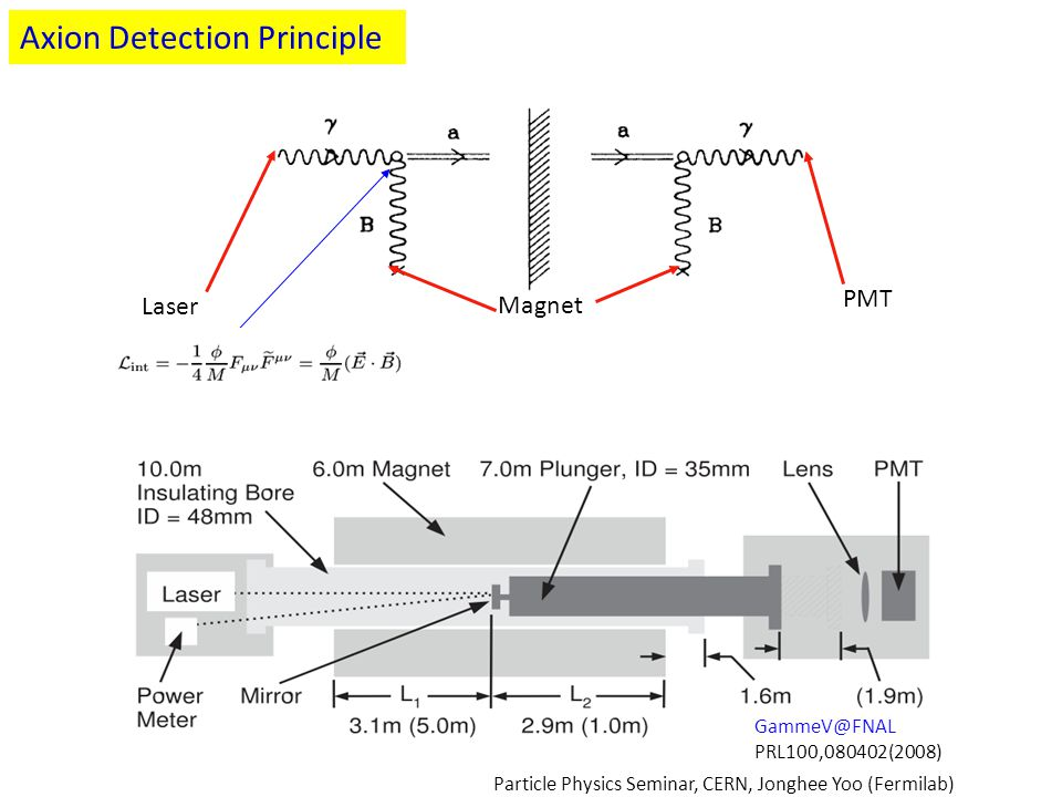 Axion Detection Principle Laser Magnet PMT GammeV@FNAL PRL100,080402(2008) Particle Physics Seminar, CERN, Jonghee Yoo (Fermilab)
