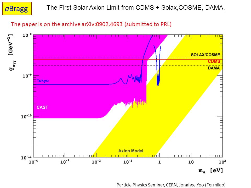 The First Solar Axion Limit from CDMS + Solax,COSME, DAMA, The paper is on the archive arXiv:0902.4693 (submitted to PRL) Particle Physics Seminar, CE