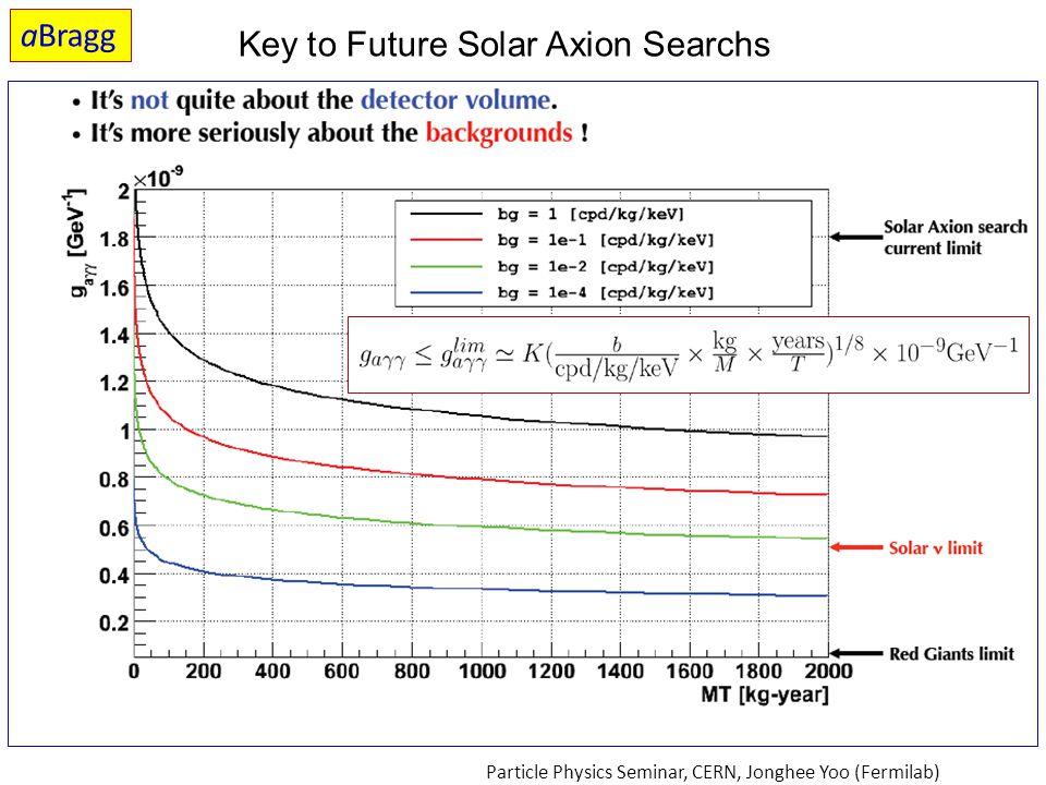 Key to Future Solar Axion Searchs Particle Physics Seminar, CERN, Jonghee Yoo (Fermilab) aBragg