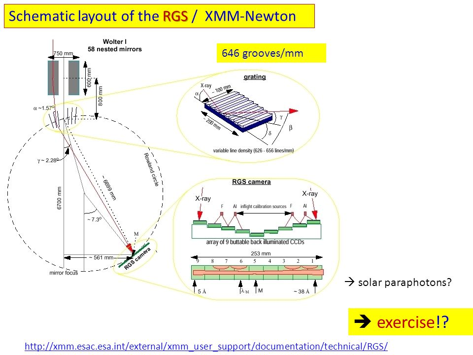 RGS Schematic layout of the RGS / XMM-Newton http://xmm.esac.esa.int/external/xmm_user_support/documentation/technical/RGS/ 646 grooves/mm  solar par