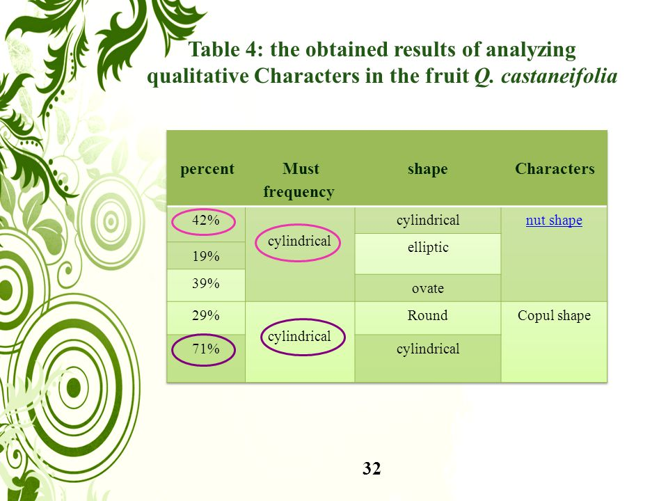 Table 4: the obtained results of analyzing qualitative Characters in the fruit Q. castaneifolia 32