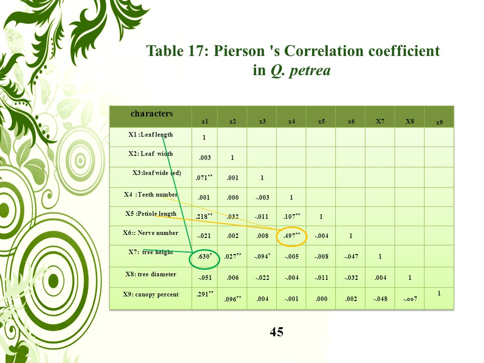 45 Table 17: Pierson s Correlation coefficient in Q. petrea