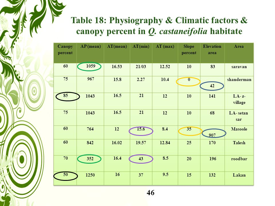 46 Table 18: Physiography & Climatic factors & canopy percent in Q. castaneifolia habitate
