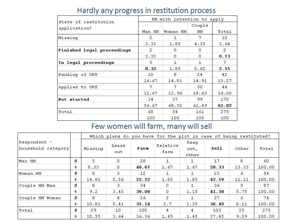Hardly any progress in restitution process Few women will farm, many will sell