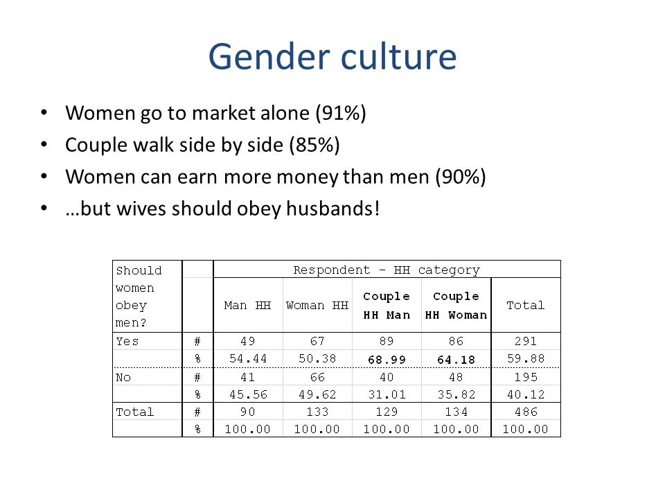 Women go to market alone (91%) Couple walk side by side (85%) Women can earn more money than men (90%) …but wives should obey husbands! Gender culture