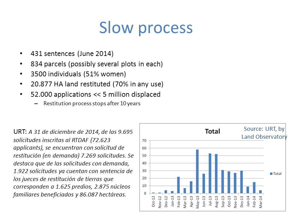 Slow process 431 sentences (June 2014) 834 parcels (possibly several plots in each) 3500 individuals (51% women) 20.877 HA land restituted (70% in any use) 52.000 applications << 5 million displaced – Restitution process stops after 10 years Source: URT, by Land Observatory URT: A 31 de diciembre de 2014, de las 9.695 solicitudes inscritas al RTDAF (72.623 applicants), se encuentran con solicitud de restitución (en demanda) 7.269 solicitudes.