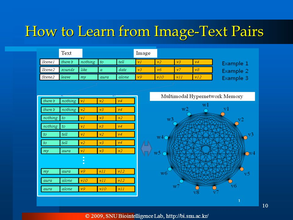 © 2009, SNU Biointelligence Lab, http://bi.snu.ac.kr/ 10 How to Learn from Image-Text Pairs