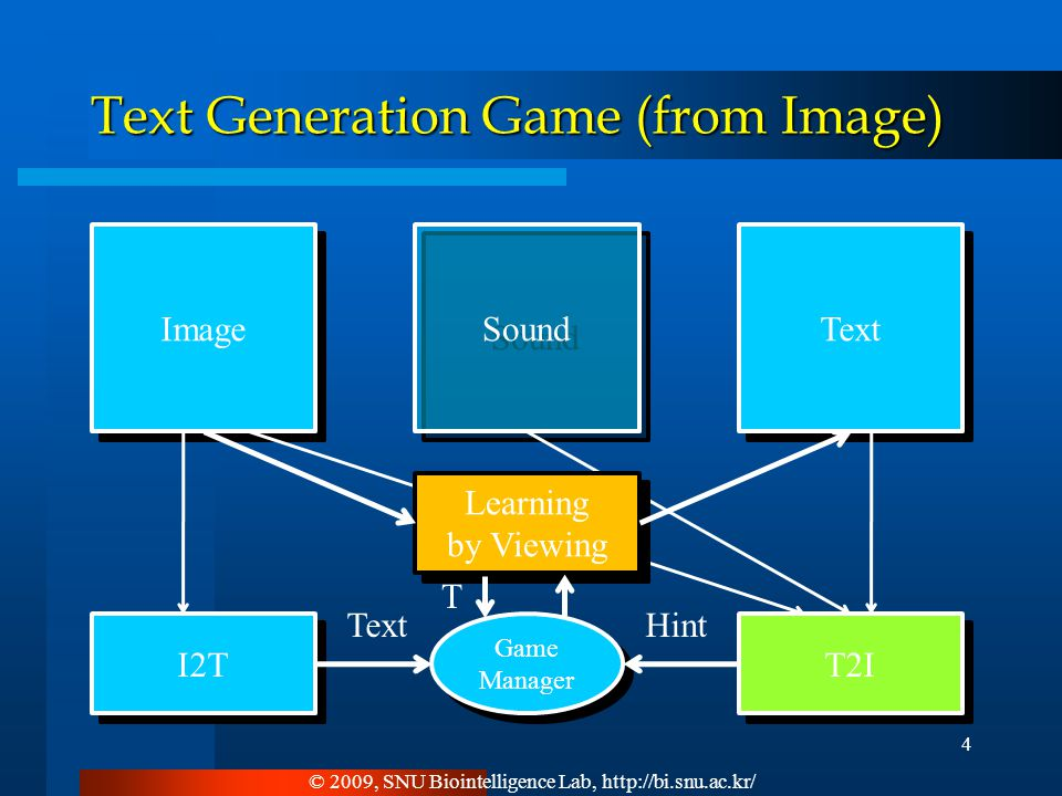 Image Sound © 2009, SNU Biointelligence Lab, http://bi.snu.ac.kr/ 4 Text Generation Game (from Image) Text I2T Learning by Viewing Learning by Viewing T2I Game Manager Game Manager TextHint T