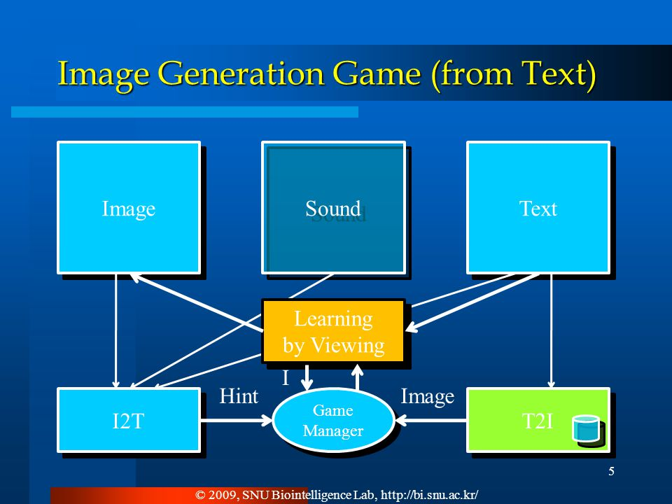 Text Image Sound © 2009, SNU Biointelligence Lab, http://bi.snu.ac.kr/ 5 Image Generation Game (from Text) I2T Learning by Viewing Learning by Viewing T2I Game Manager Game Manager HintImage I