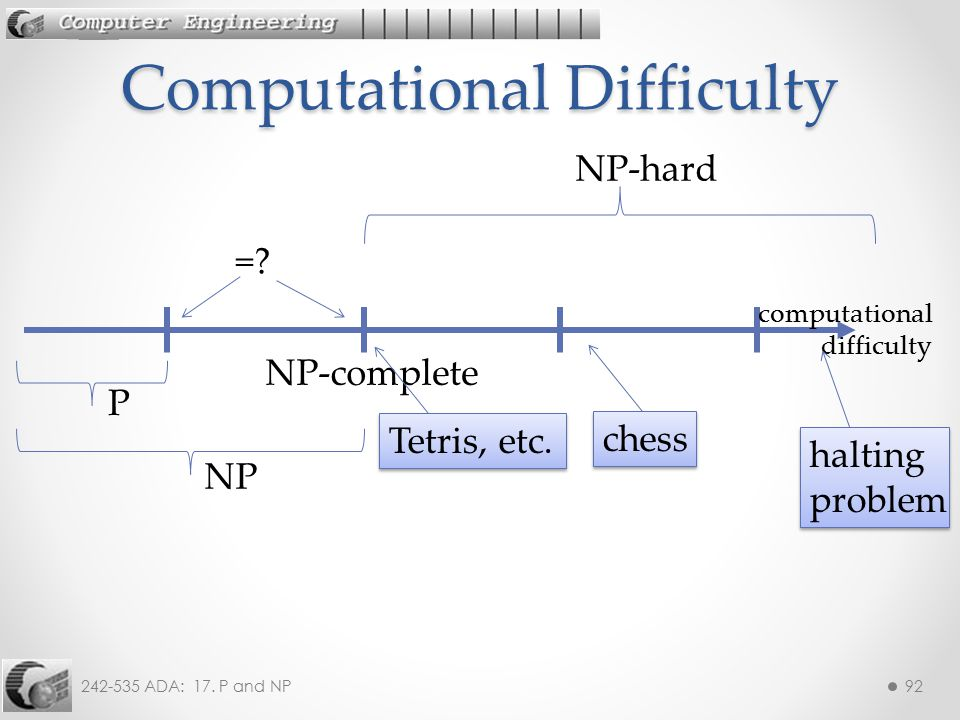242-535 ADA: 17. P and NP92 Computational Difficulty P NP NP-hard =? NP-complete Tetris, etc. computational difficulty chess halting problem halting p