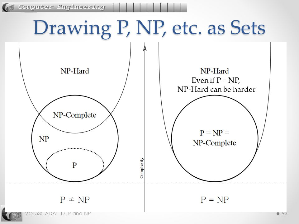 242-535 ADA: 17. P and NP93 Drawing P, NP, etc. as Sets Even if P = NP, NP-Hard can be harder