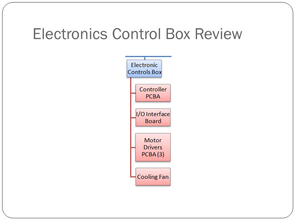 Electronics Control Box Review