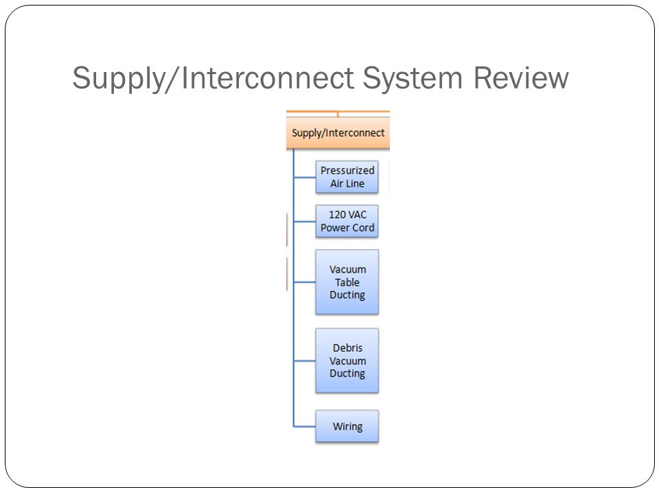 Supply/Interconnect System Review