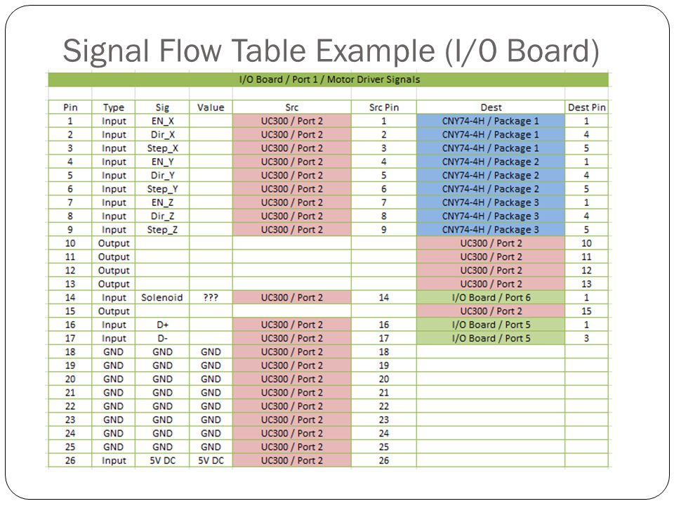 Signal Flow Table Example (I/0 Board)