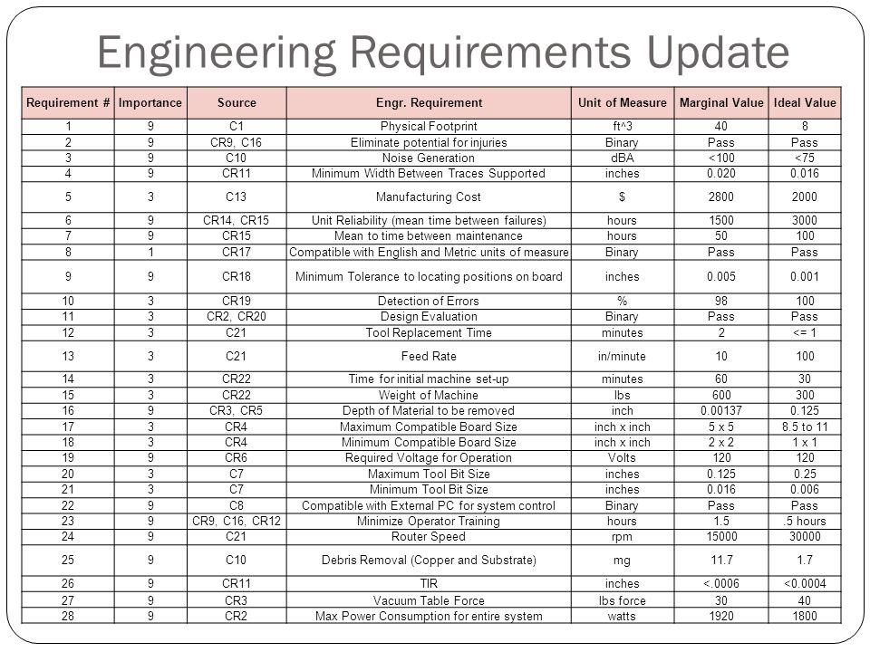 Engineering Requirements Update Requirement #ImportanceSourceEngr.