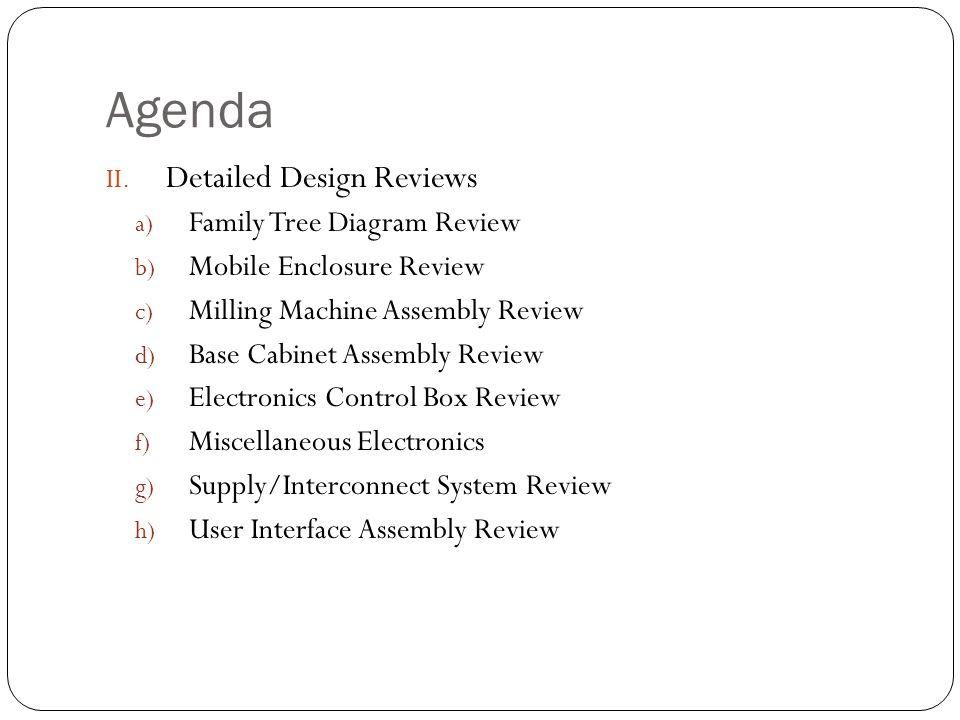 Agenda II.