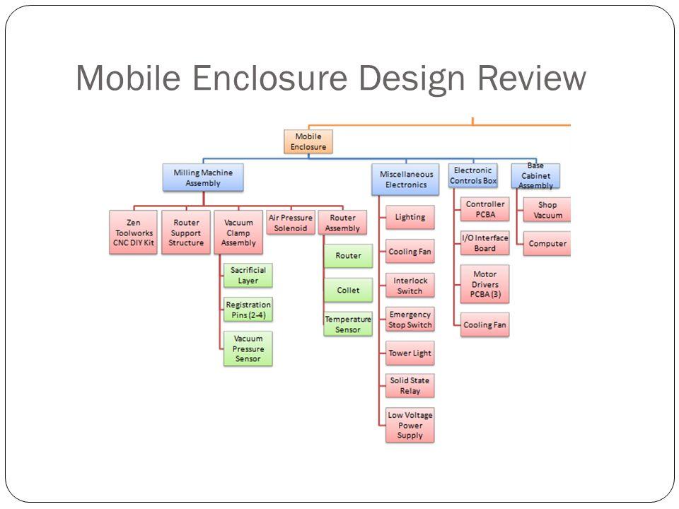 Mobile Enclosure Design Review