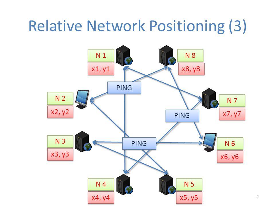 Relative Network Positioning (3) N 1 PING N 2 N 3 N 4 N 5 N 6 N 7 N 8 PING x2, y2 x3, y3 x4, y4 x5, y5 x6, y6 x7, y7 x1, y1 x8, y8 4
