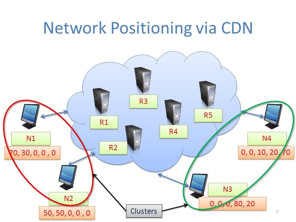 Network Positioning via CDN N1 N4 N3 R1 R2 R3 R4 R5 N2 70, 30, 0, 0, 0 50, 50, 0, 0, 0 0, 0, 0, 80, 20 0, 0, 10, 20, 70 Clusters 7