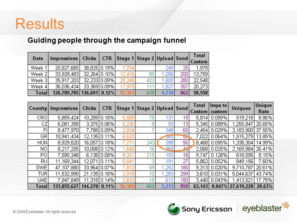 © 2008 Eyeblaster. All rights reserved Results Guiding people through the campaign funnel