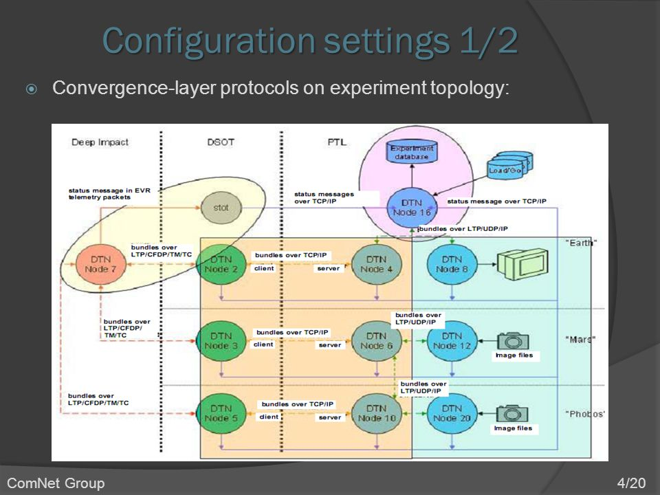 Configuration settings 1/2  Convergence-layer protocols on experiment topology: ComNet Group 4/20
