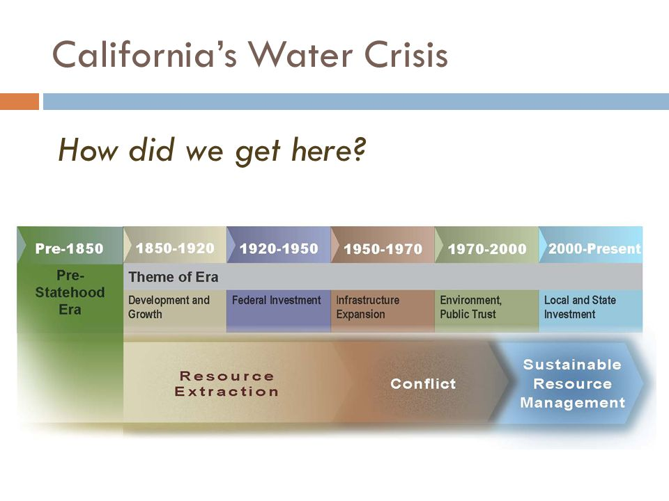 California's Water Management Challenge: A Tale of Two Extremes TOO MUCH Folsom Reservoir, 1976 TOO LITTLE