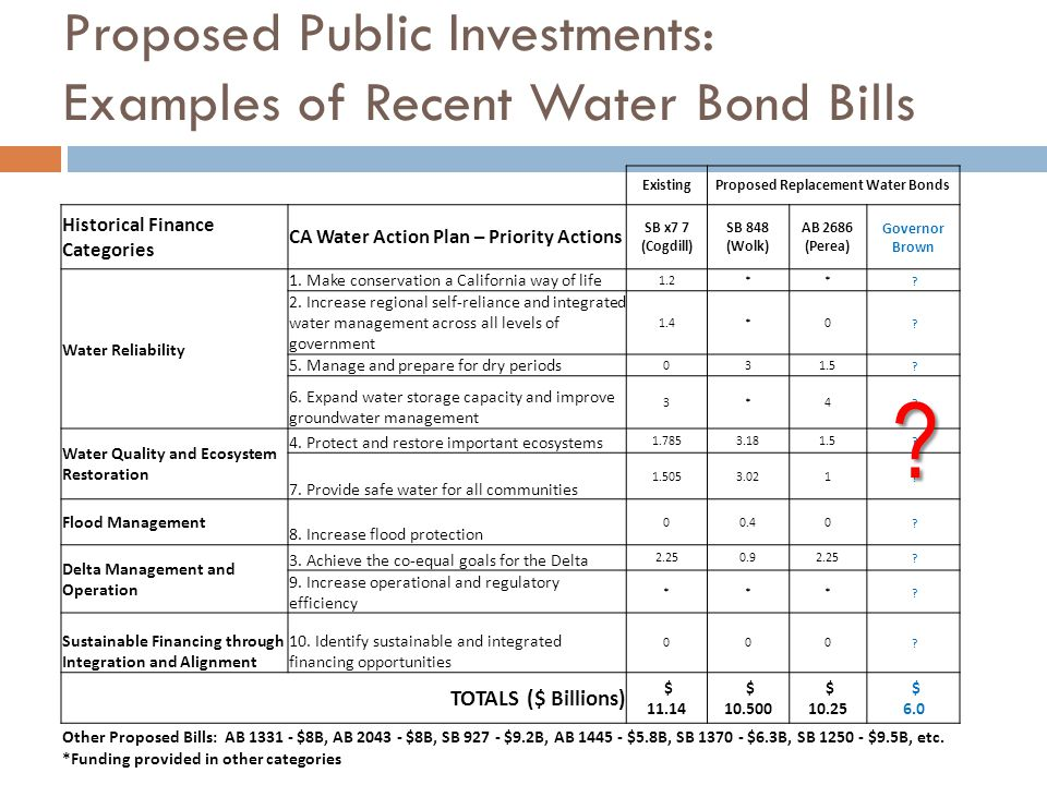 Proposed Public Investments: Examples of Recent Water Bond Bills ExistingProposed Replacement Water Bonds Historical Finance Categories CA Water Action Plan – Priority Actions SB x7 7 (Cogdill) SB 848 (Wolk) AB 2686 (Perea) Governor Brown Water Reliability 1.